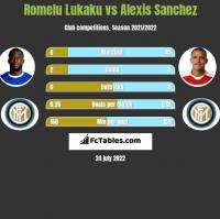 Romelu Lukaku vs Alexis Sanchez h2h player stats