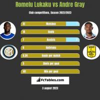 Romelu Lukaku vs Andre Gray h2h player stats