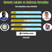 Romelu Lukaku vs Andreas Cornelius h2h player stats