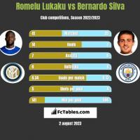Romelu Lukaku vs Bernardo Silva h2h player stats