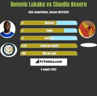 Romelu Lukaku vs Claudiu Keseru h2h player stats