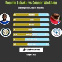 Romelu Lukaku vs Connor Wickham h2h player stats