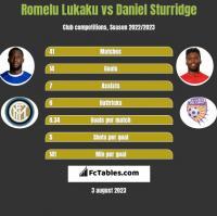 Romelu Lukaku vs Daniel Sturridge h2h player stats