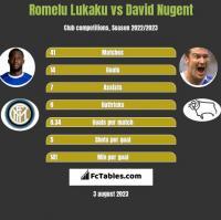 Romelu Lukaku vs David Nugent h2h player stats