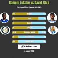 Romelu Lukaku vs David Silva h2h player stats