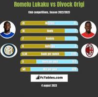 Romelu Lukaku vs Divock Origi h2h player stats
