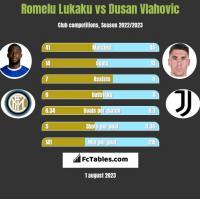 Romelu Lukaku vs Dusan Vlahovic h2h player stats