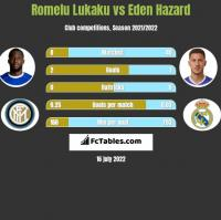 Romelu Lukaku vs Eden Hazard h2h player stats