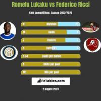 Romelu Lukaku vs Federico Ricci h2h player stats