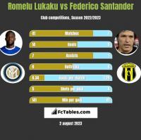 Romelu Lukaku vs Federico Santander h2h player stats