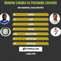 Romelu Lukaku vs Fernando Llorente h2h player stats