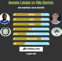 Romelu Lukaku vs Filip Djuricic h2h player stats