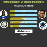 Romelu Lukaku vs Francesco Caputo h2h player stats