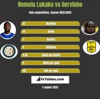 Romelu Lukaku vs Gervinho h2h player stats