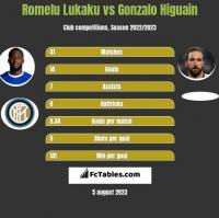 Romelu Lukaku vs Gonzalo Higuain h2h player stats