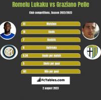 Romelu Lukaku vs Graziano Pelle h2h player stats