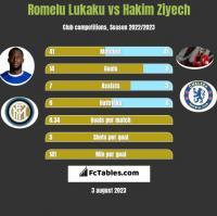 Romelu Lukaku vs Hakim Ziyech h2h player stats