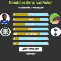 Romelu Lukaku vs Ivan Perisic h2h player stats