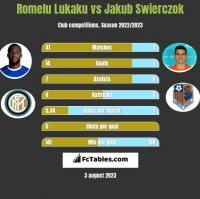 Romelu Lukaku vs Jakub Swierczok h2h player stats