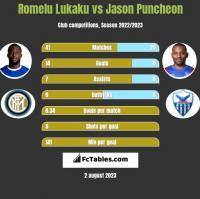 Romelu Lukaku vs Jason Puncheon h2h player stats