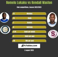 Romelu Lukaku vs Kendall Waston h2h player stats