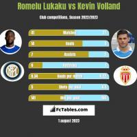 Romelu Lukaku vs Kevin Volland h2h player stats