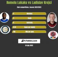 Romelu Lukaku vs Ladislav Krejci h2h player stats