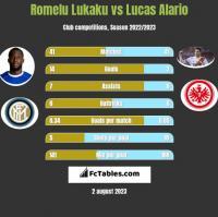 Romelu Lukaku vs Lucas Alario h2h player stats