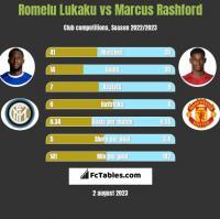 Romelu Lukaku vs Marcus Rashford h2h player stats