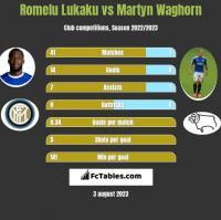 Romelu Lukaku vs Martyn Waghorn h2h player stats