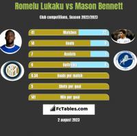 Romelu Lukaku vs Mason Bennett h2h player stats