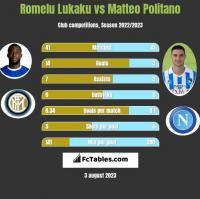 Romelu Lukaku vs Matteo Politano h2h player stats