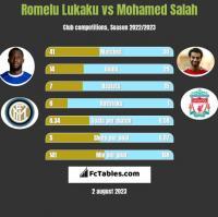 Romelu Lukaku vs Mohamed Salah h2h player stats