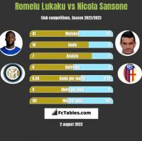 Romelu Lukaku vs Nicola Sansone h2h player stats