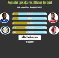 Romelu Lukaku vs Olivier Giroud h2h player stats