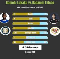 Romelu Lukaku vs Radamel Falcao h2h player stats
