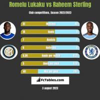 Romelu Lukaku vs Raheem Sterling h2h player stats
