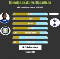 Romelu Lukaku vs Richarlison h2h player stats