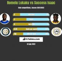 Romelu Lukaku vs Success Isaac h2h player stats