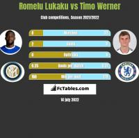 Romelu Lukaku vs Timo Werner h2h player stats