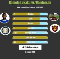 Romelu Lukaku vs Wanderson h2h player stats