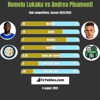 Romelu Lukaku vs Andrea Pinamonti h2h player stats