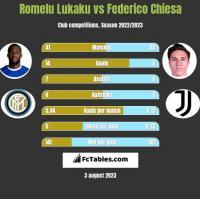 Romelu Lukaku vs Federico Chiesa h2h player stats