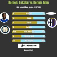 Romelu Lukaku vs Dennis Man h2h player stats