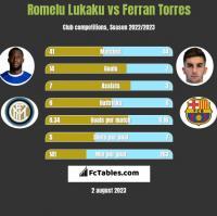 Romelu Lukaku vs Ferran Torres h2h player stats