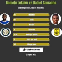 Romelu Lukaku vs Rafael Camacho h2h player stats