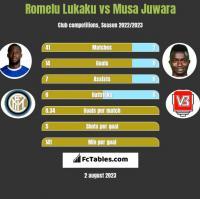 Romelu Lukaku vs Musa Juwara h2h player stats