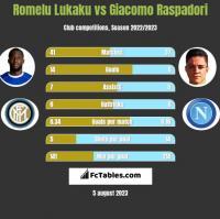 Romelu Lukaku vs Giacomo Raspadori h2h player stats
