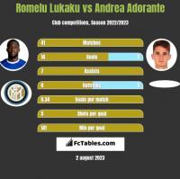 Romelu Lukaku vs Andrea Adorante h2h player stats