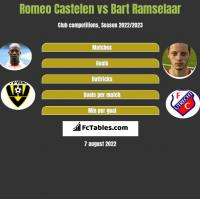 Romeo Castelen vs Bart Ramselaar h2h player stats